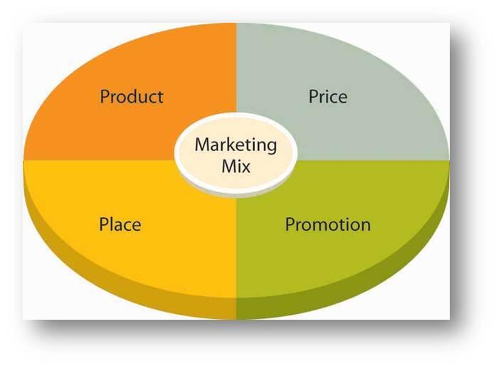 marketingmix-4p's-voorbeeld2
