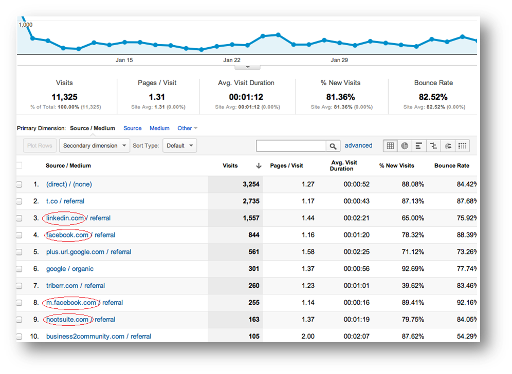 social-media-meetbaar-google-analytics
