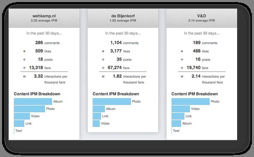 social-media-meetbaar-ipm-score