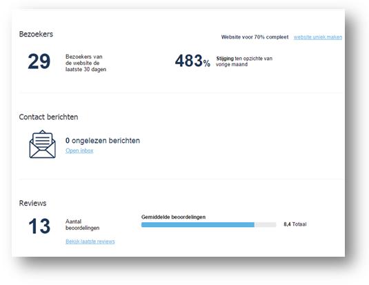 Een voorbeeld van uw Places Website dashboard.