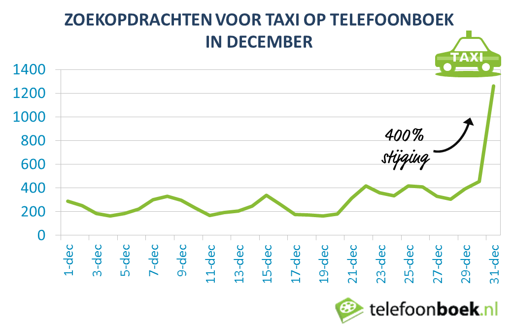 Zoekopdrachten Taxi 31-12 op Telefoonboek