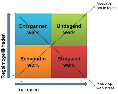 Job Strain Model van Karasek (1979)