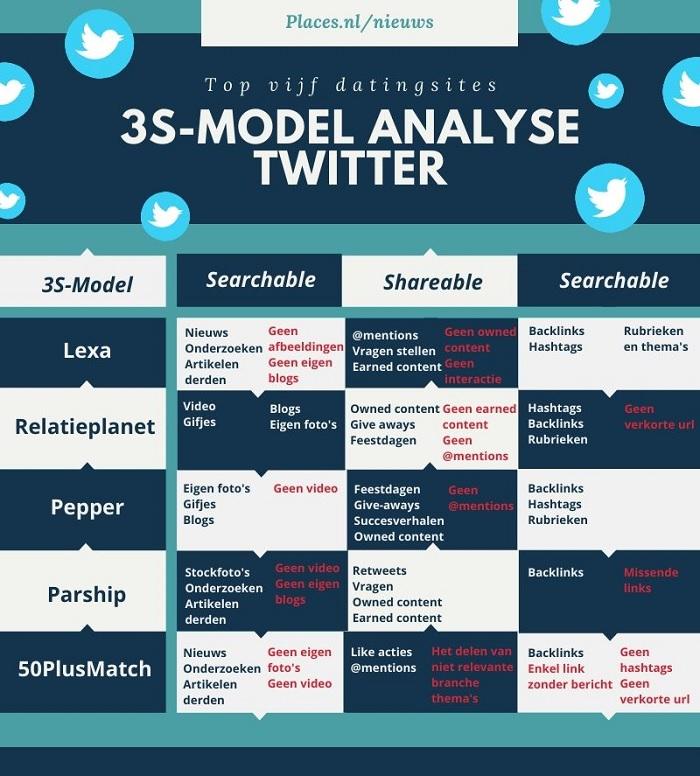 3S-model analyse Twitter