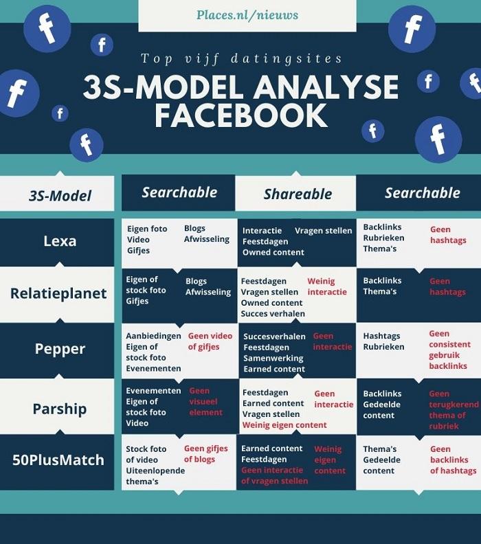 3S-model analyse Facebook