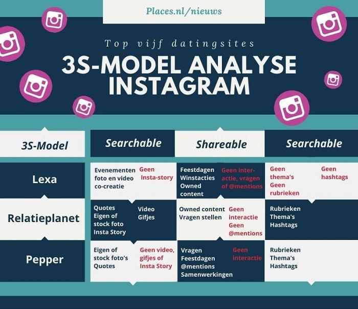 3S-model analyse Instagram
