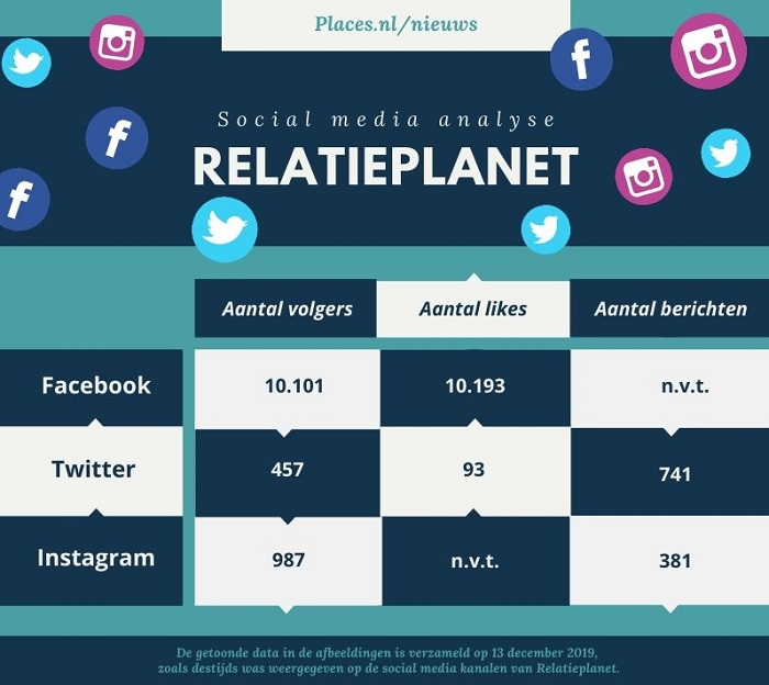 Social media analyse Relatieplanet