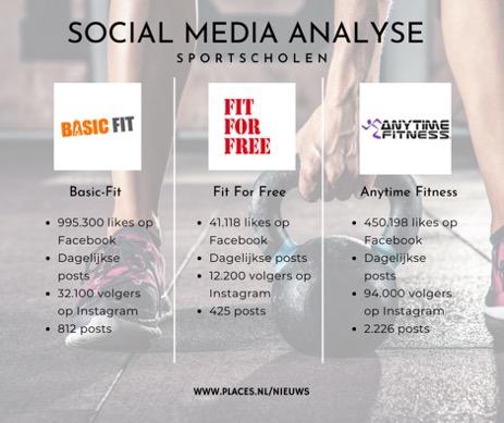Social media analyse sportscholen